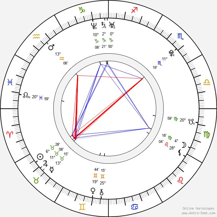 Macarena García - Birth horoscope chart