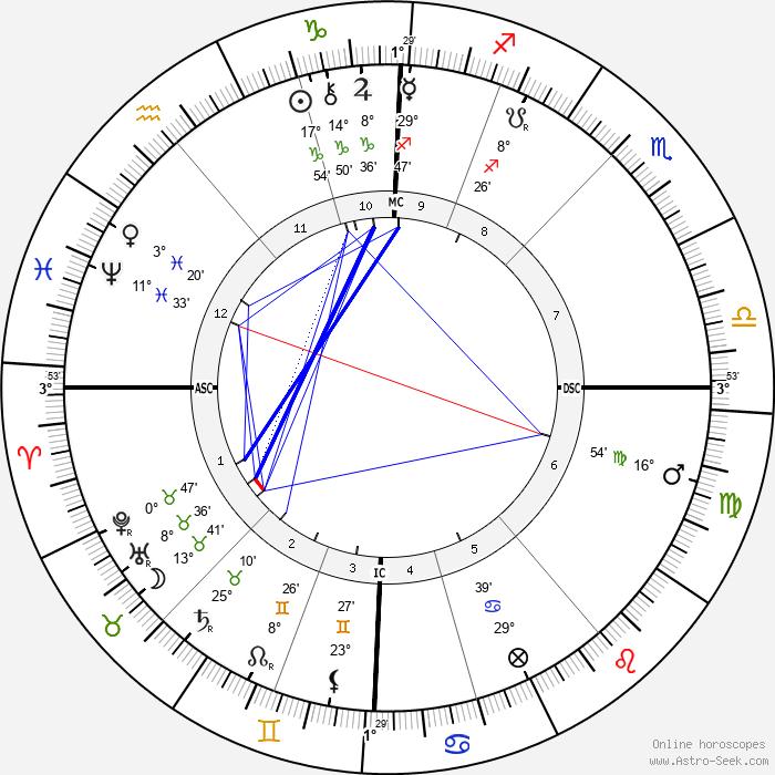 MacGregor Mathers - Birth horoscope chart
