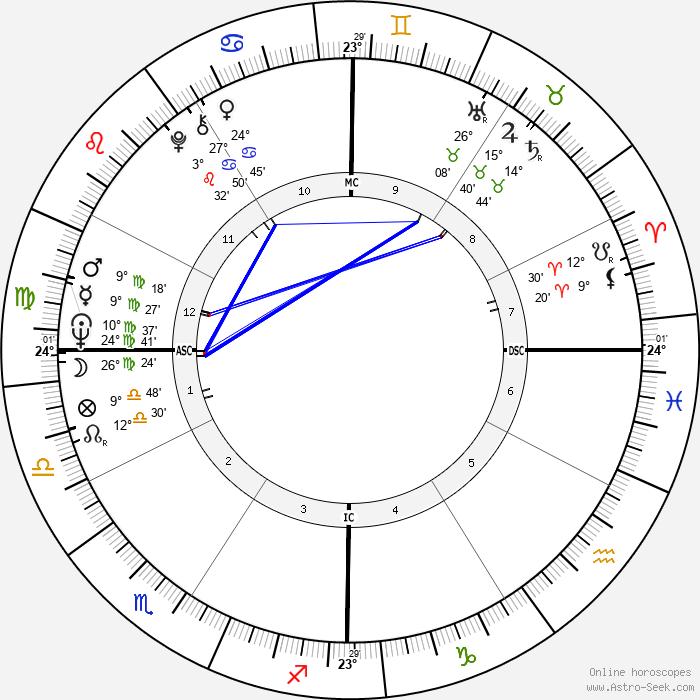Macha Méril - Birth horoscope chart