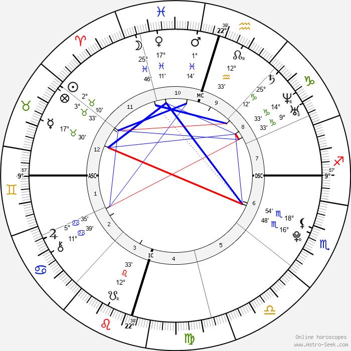 Machine Gun Kelly - Birth horoscope chart