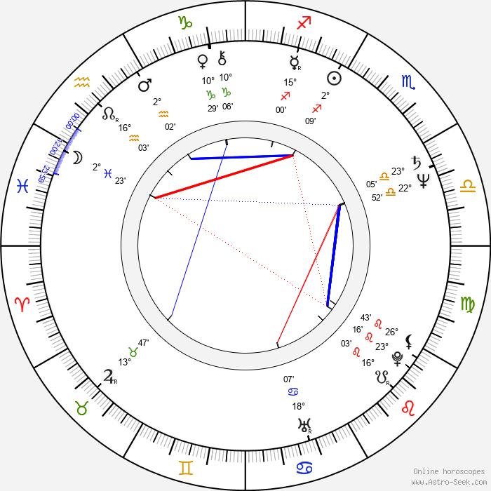 Machteld Ramoudt - Birth horoscope chart