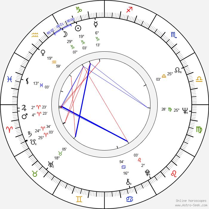 Maciej Rayzacher - Birth horoscope chart