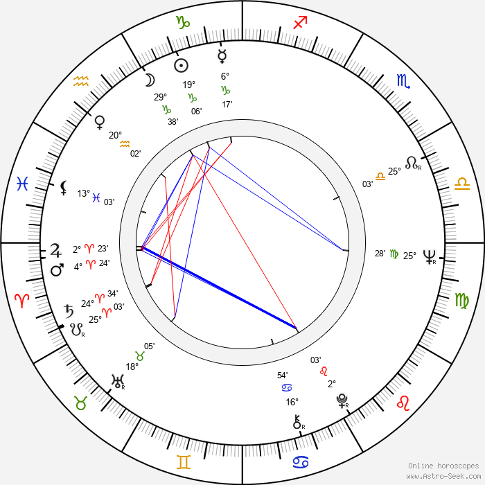 Maciej Rayzacher - Birth horoscope chart