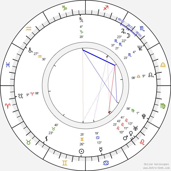 Maciej Robakiewicz - Birth horoscope chart