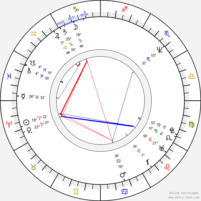 Maciej Sosnowski - Birth horoscope chart