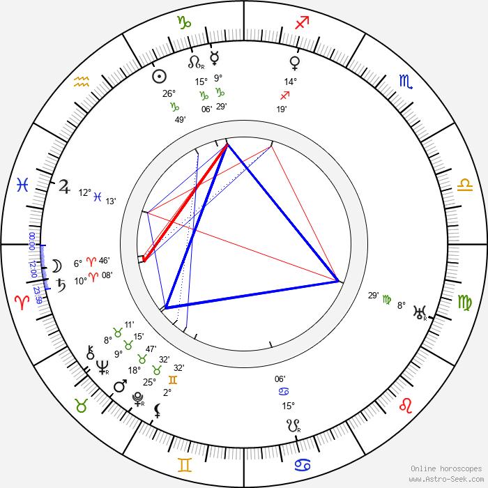 Mack Sennett - Birth horoscope chart