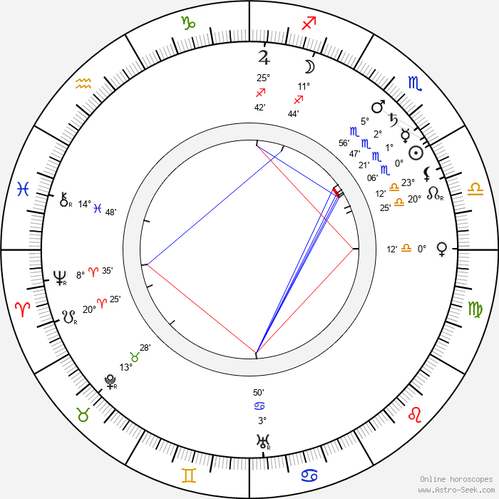 Mackay Hugh Baillie Scott - Birth horoscope chart