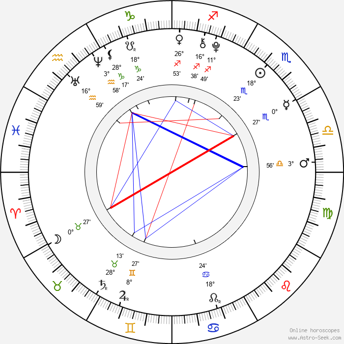 Mackenzie Foy - Birth horoscope chart