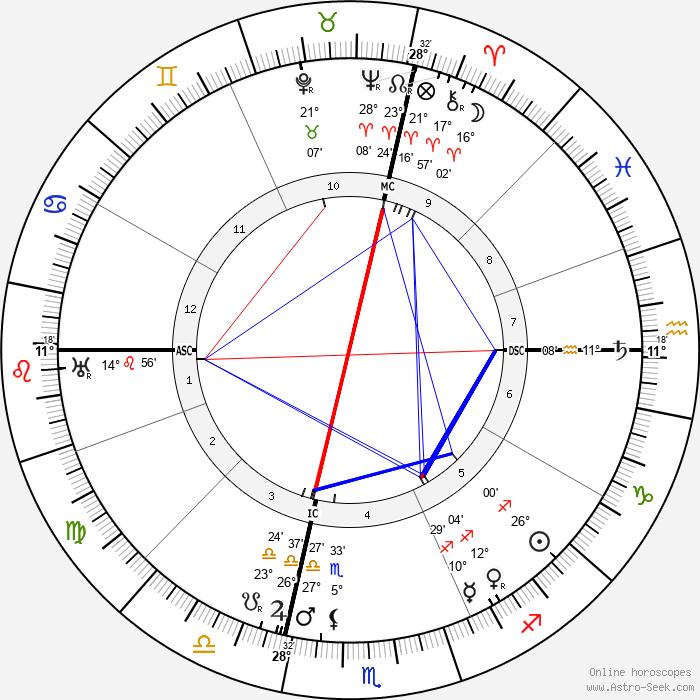 Mackenzie King - Birth horoscope chart