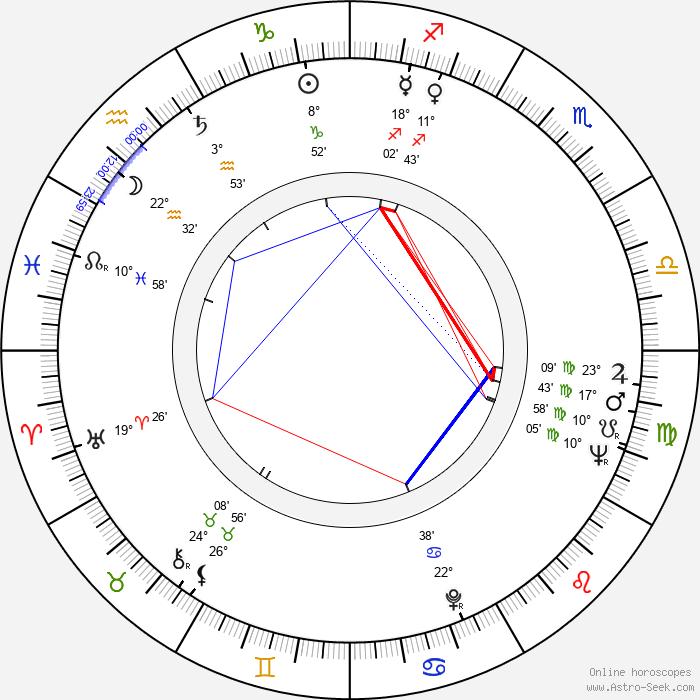 Macon McCalman - Birth horoscope chart