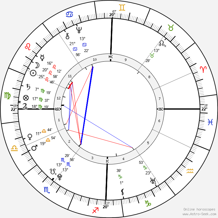 Madame du Barry - Birth horoscope chart