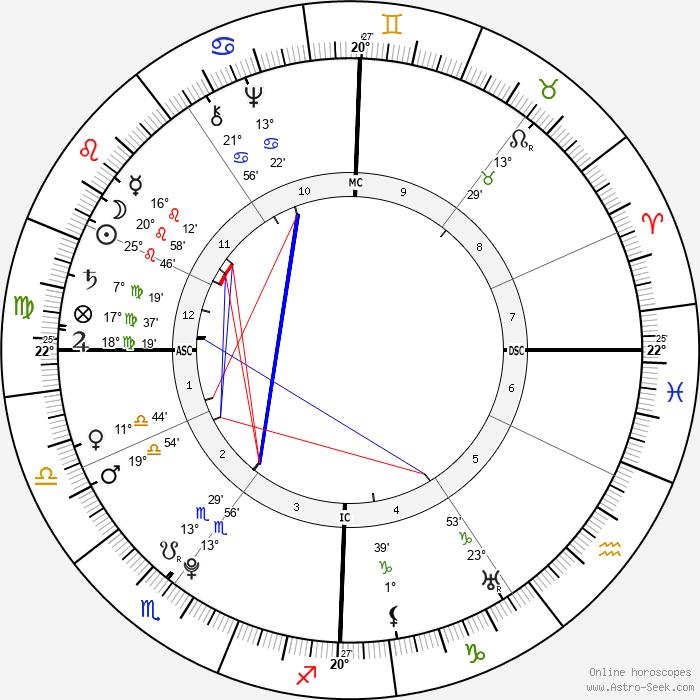 Madame du Barry - Birth horoscope chart