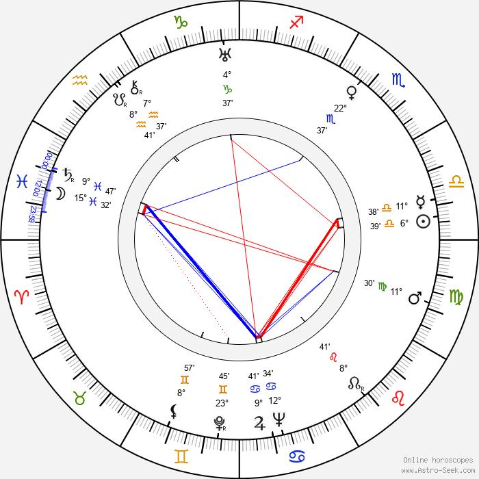 Madame Spivy - Birth horoscope chart