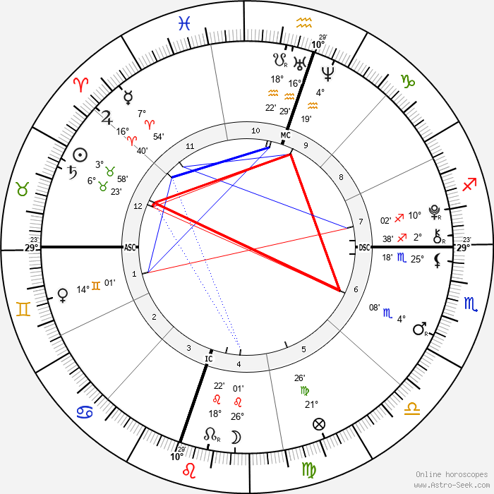 Madelaine Duchovny - Birth horoscope chart