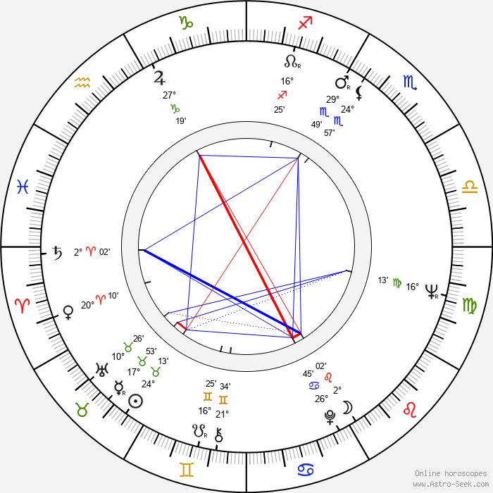 Madeleine Albright - Birth horoscope chart