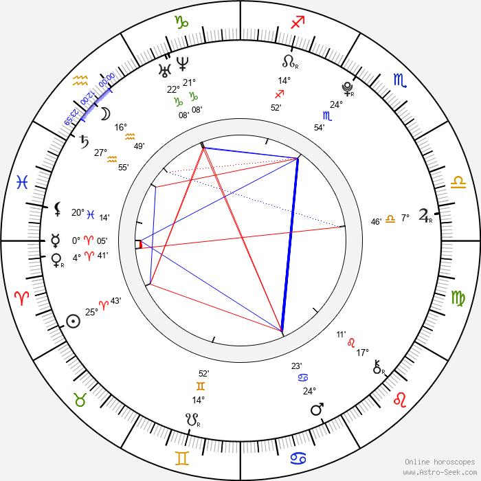 Madeleine Martin - Birth horoscope chart