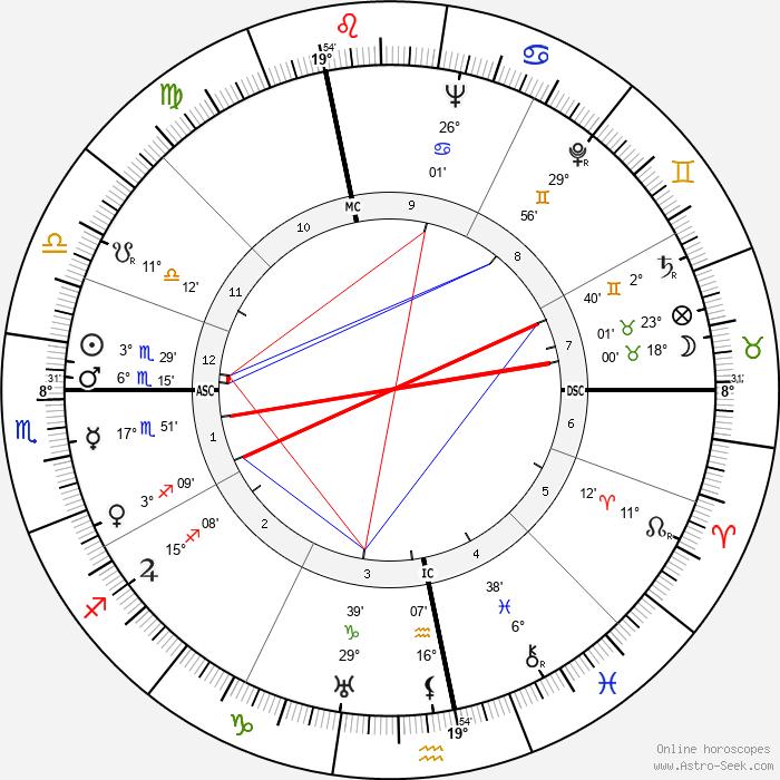 Madeleine Sologne - Birth horoscope chart