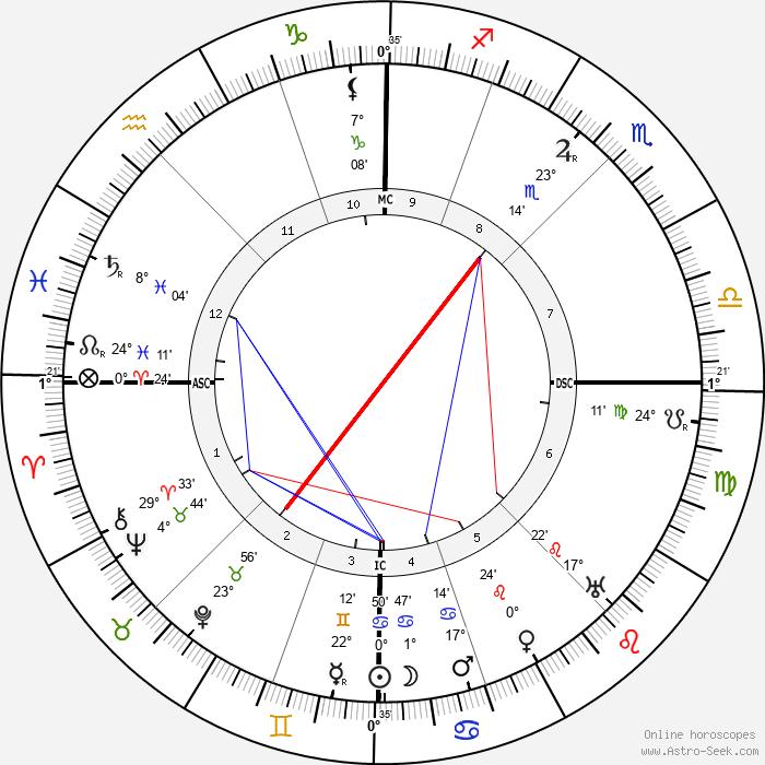 Madeleine Vionnet - Birth horoscope chart