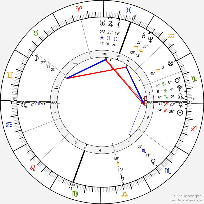 Madeline DeMarcus - Birth horoscope chart