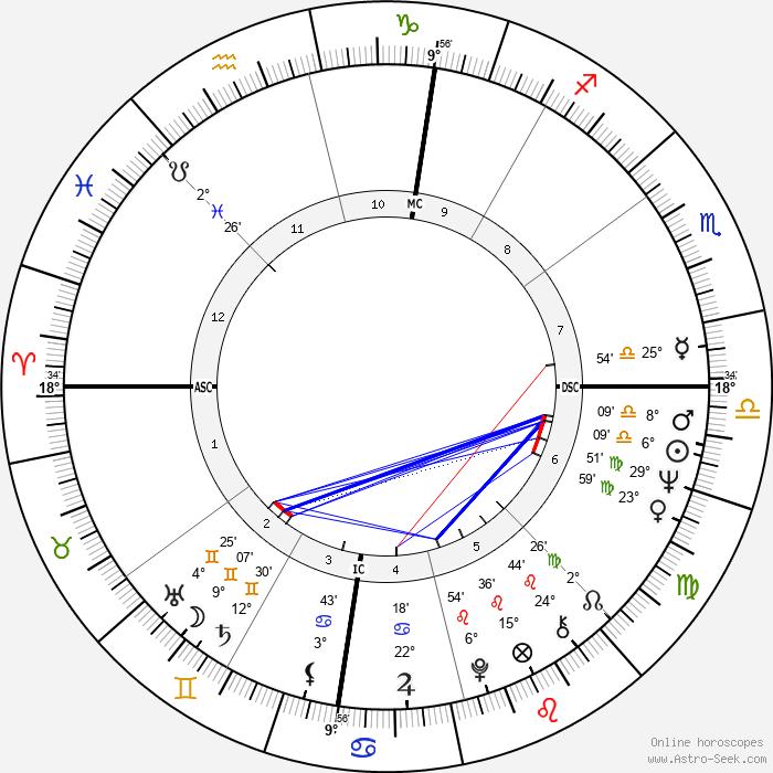 Madeline Kahn - Birth horoscope chart