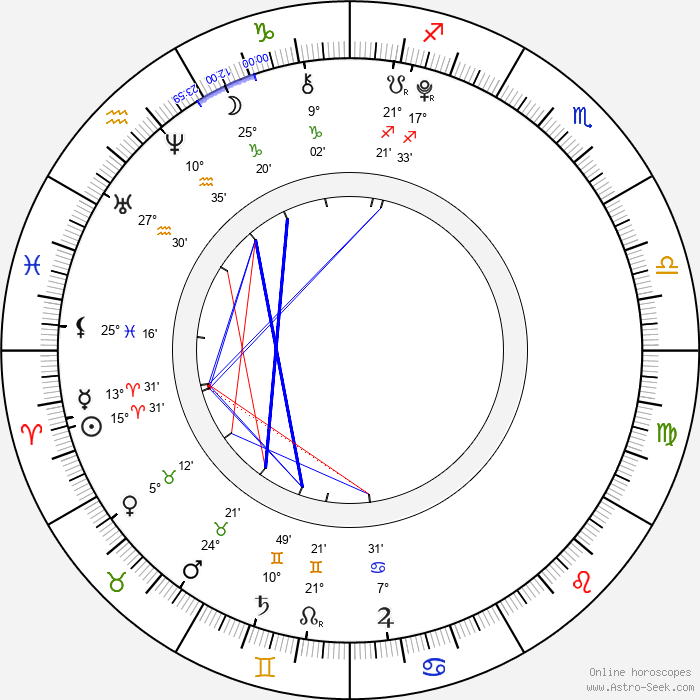 Madeline O'Brien - Birth horoscope chart