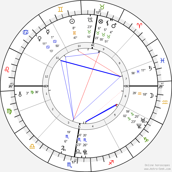 Madeon - Birth horoscope chart