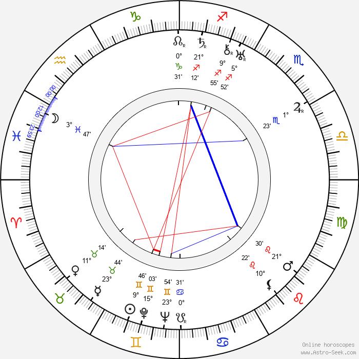 Madge Blake - Birth horoscope chart