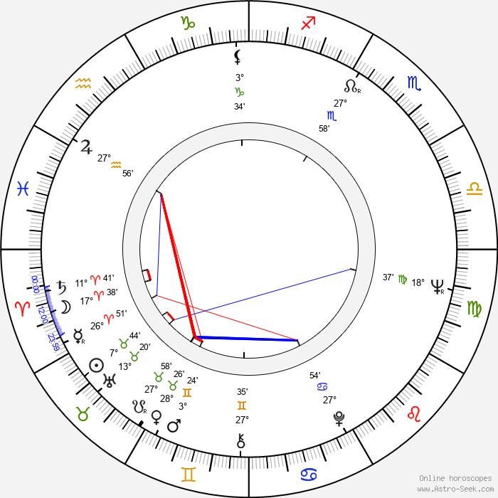 Madge Sinclair - Birth horoscope chart