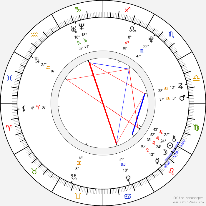 Madison McReynolds - Birth horoscope chart