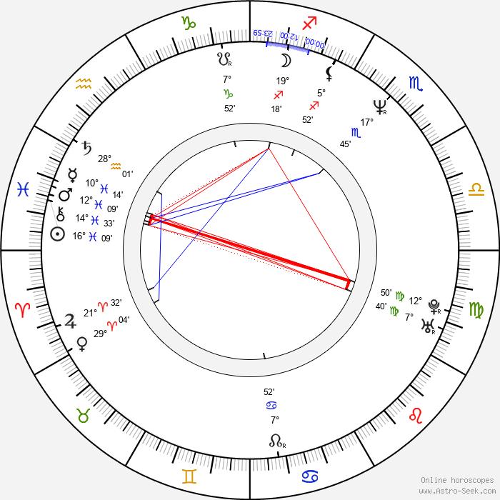 Madonna Wayne Gacy - Birth horoscope chart