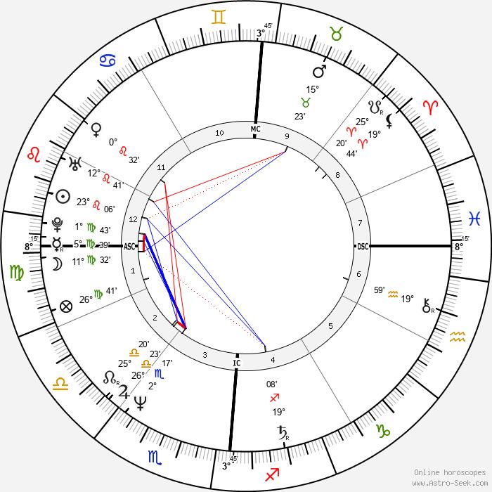 Madonna - Birth horoscope chart