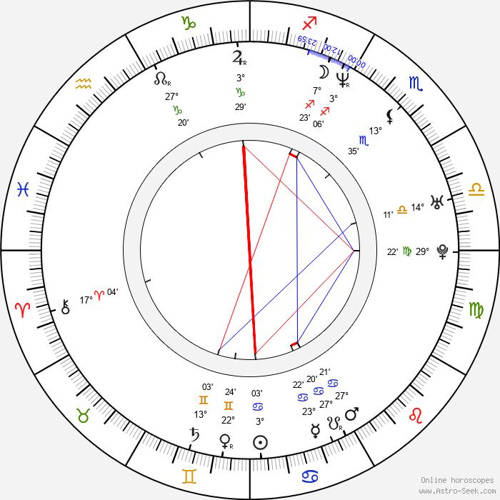 Mads Brügger - Birth horoscope chart