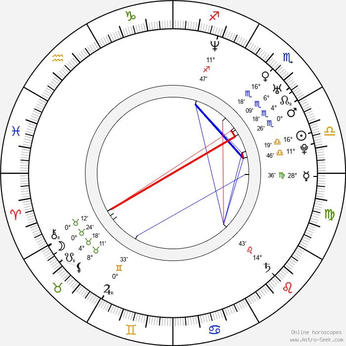 Mads Matthiesen - Birth horoscope chart