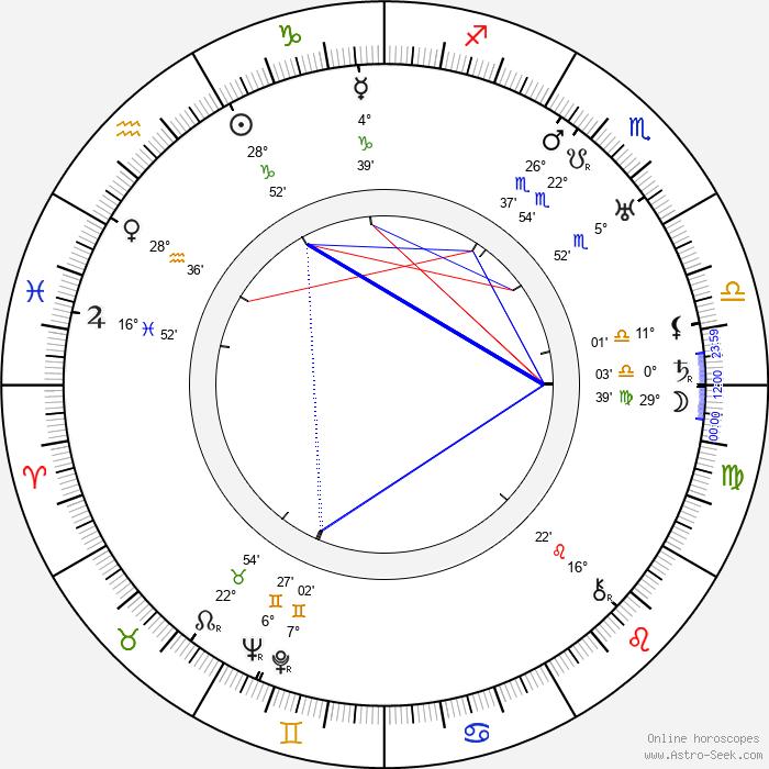 Mady Christians - Birth horoscope chart