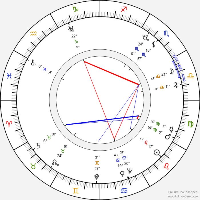 Mae Clarke - Birth horoscope chart