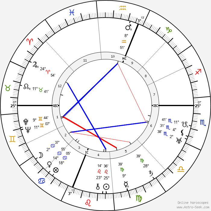 Mae West - Birth horoscope chart