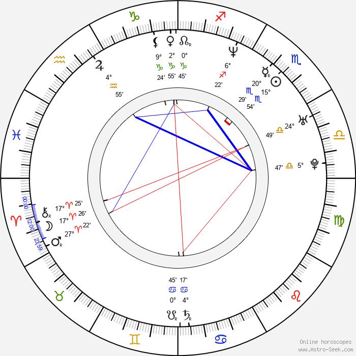 Mafalda - Birth horoscope chart