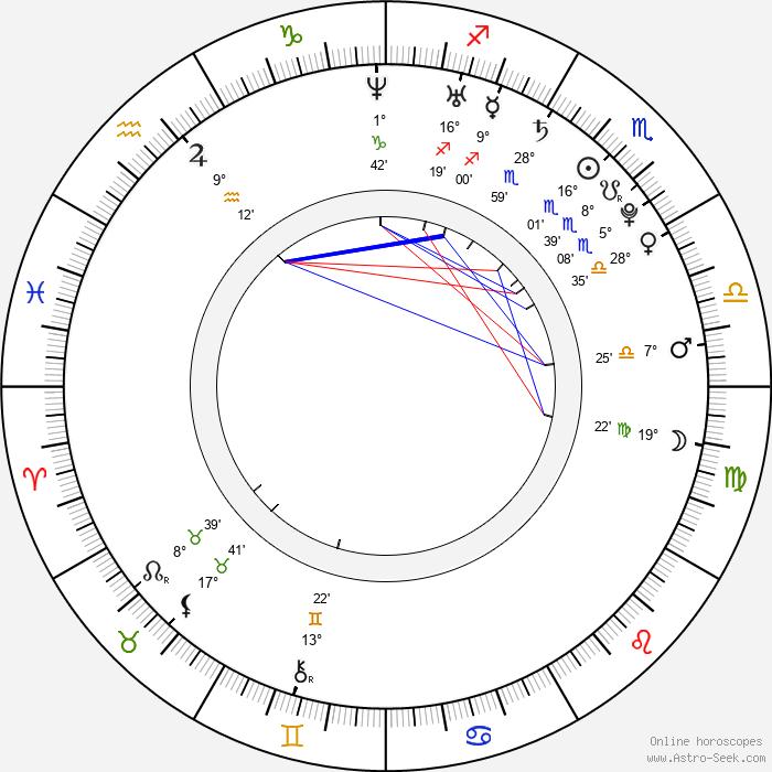 Magda Apanowicz - Birth horoscope chart