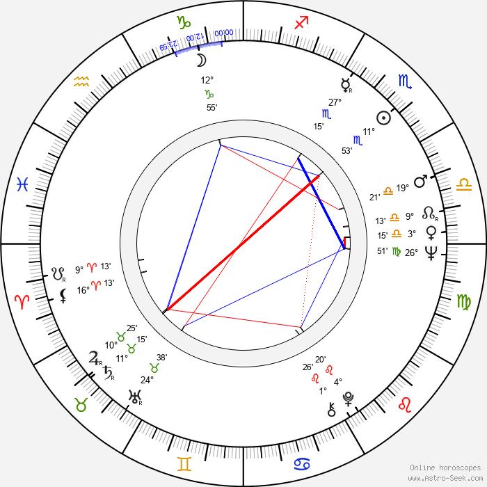 Magda Kósáné Kovács - Birth horoscope chart