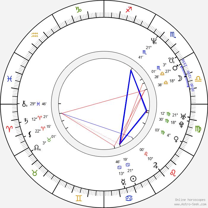 Magda Malá - Birth horoscope chart