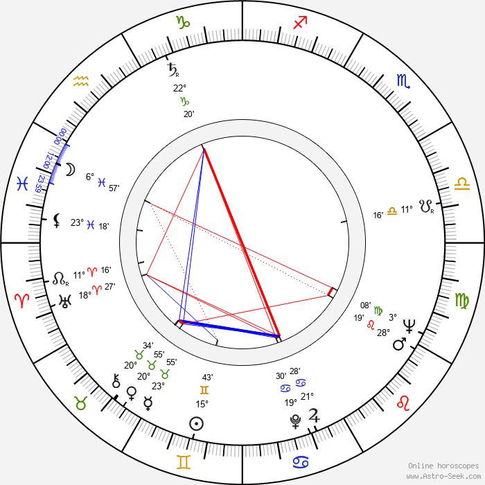 Magda Paveleková - Birth horoscope chart