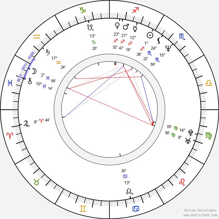 Magda Reifová - Birth horoscope chart