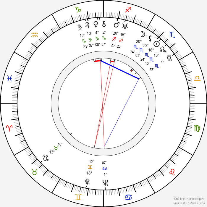 Magda Ritschel - Birth horoscope chart