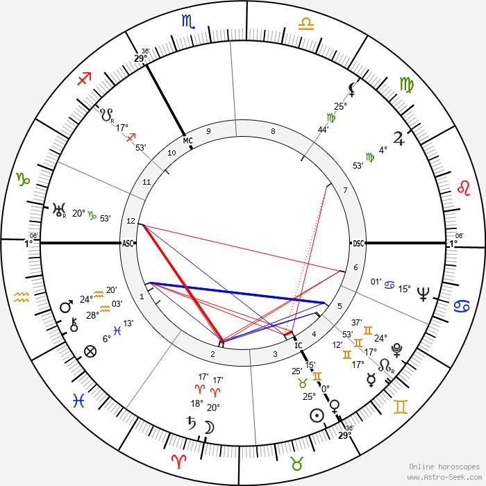 Magda Schneider - Birth horoscope chart