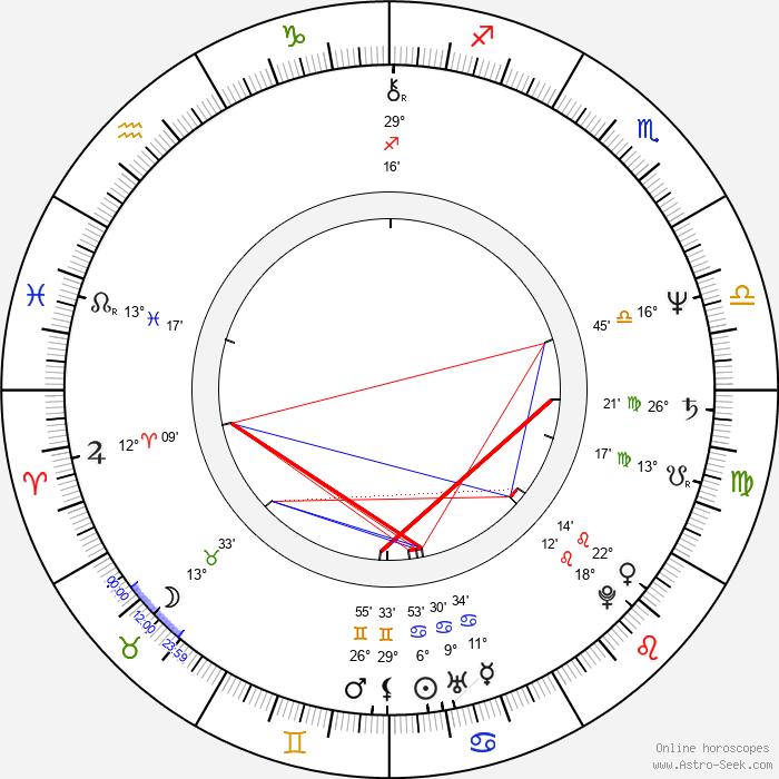 Magda Weigertová - Birth horoscope chart