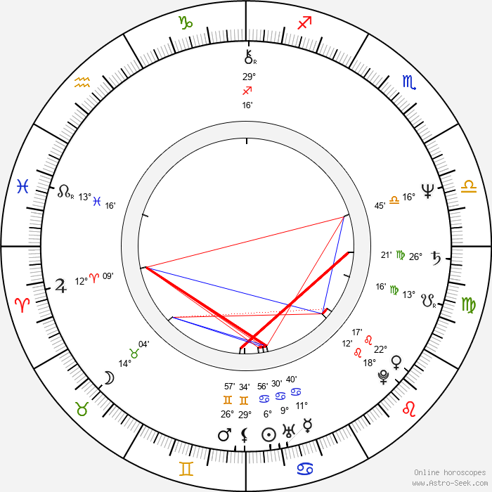Magda Weigertová - Birth horoscope chart