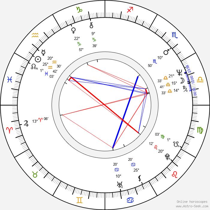 Magdalena Alvarez - Birth horoscope chart