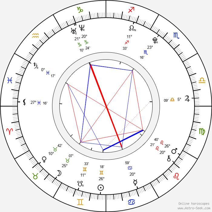 Magdalena Berus - Birth horoscope chart