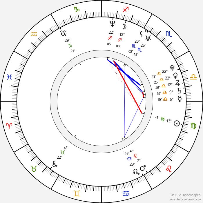 Magdaléna Bianka Ištoková - Birth horoscope chart