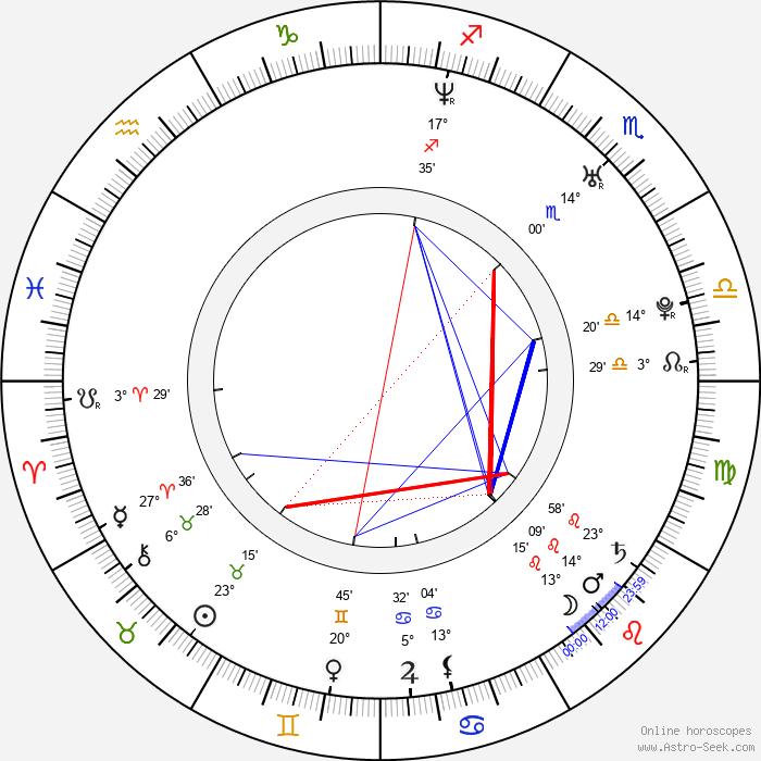 Magdalena Brzeska - Birth horoscope chart